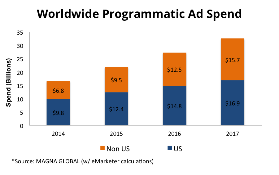 Worldwide-Programmatic-Ad-Spend