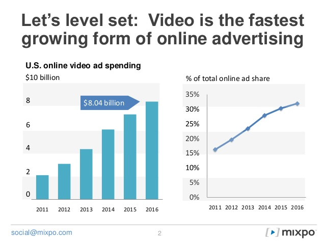 video-advertising-across-social-channels-mixpo-adage-webinar-2-638