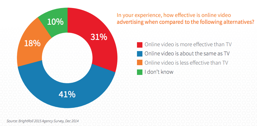 Video advertising online