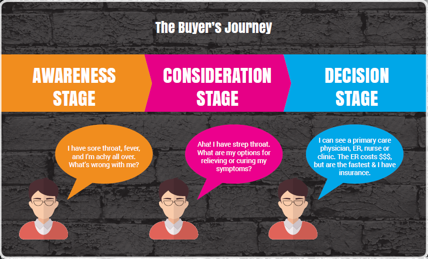 bold-buyers-journey